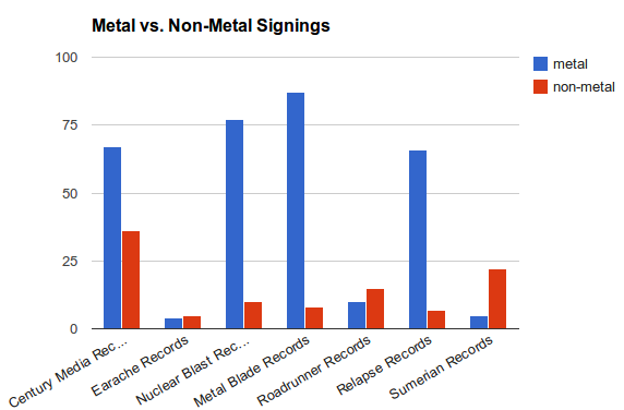 metal label signings